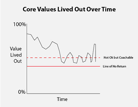 Core Values Lived Out Over Time Graph