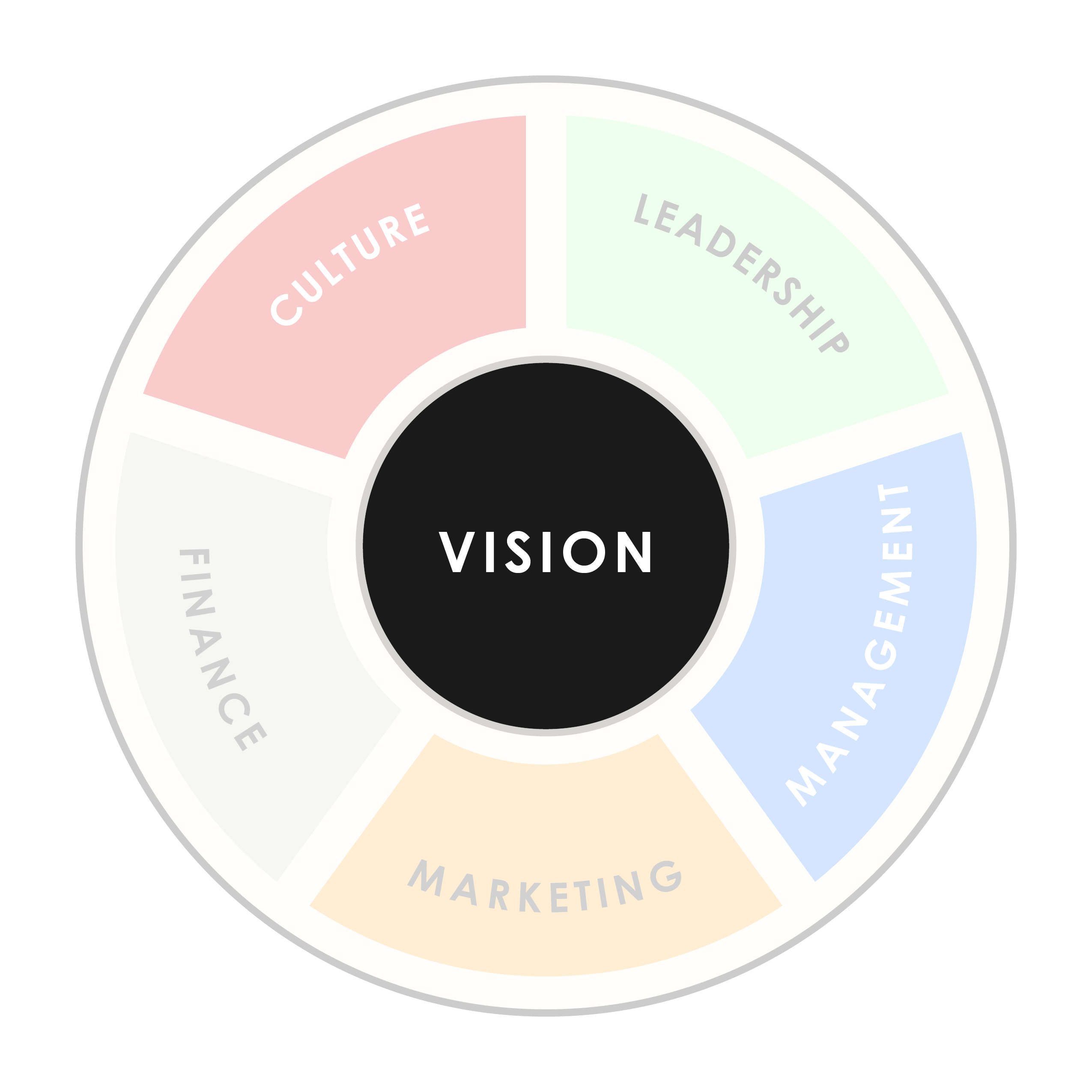 Wheel of 6 Pieces of a Business - Vision